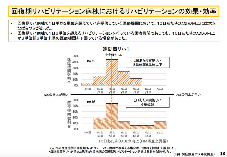 「リハビリテーション 単位数と改善 効果 厚生労働省」の画像検索結果